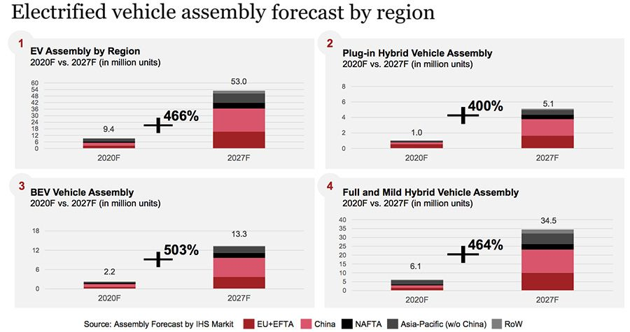 Electrified vehicle assembly forecast by region