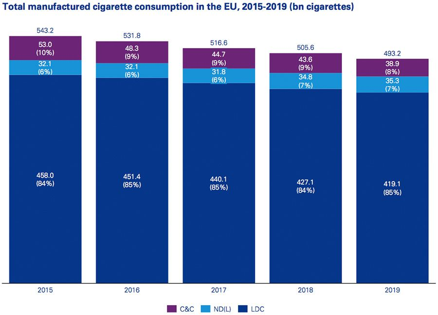 Total manufactured cigarette consumption in the EU, 2015-2019