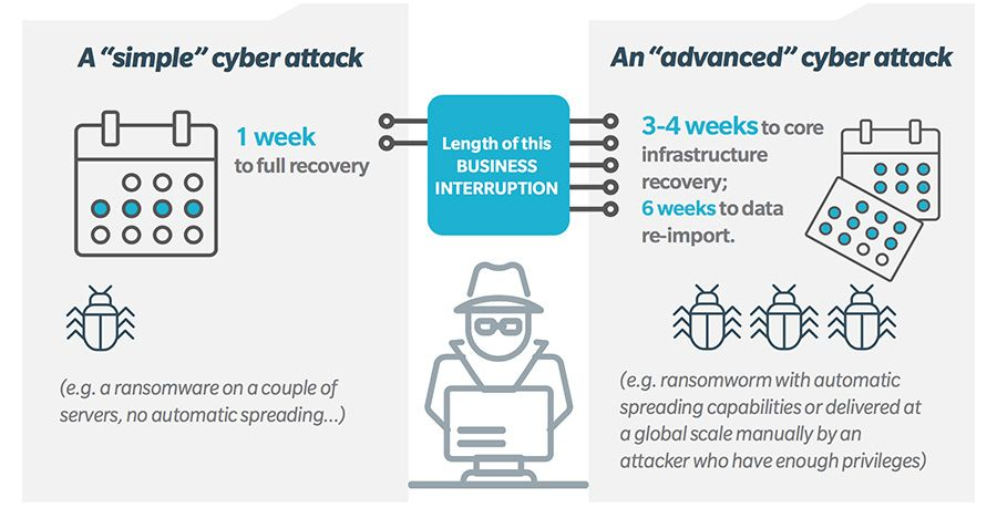 Simple vs advanced cyber attacks
