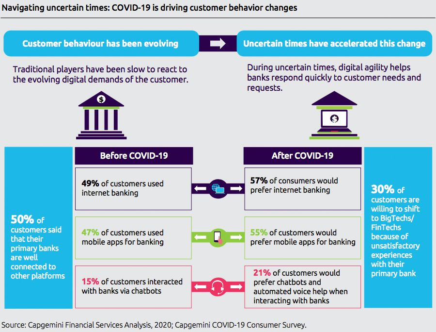 Digital transformation in retail banking is shifting gear