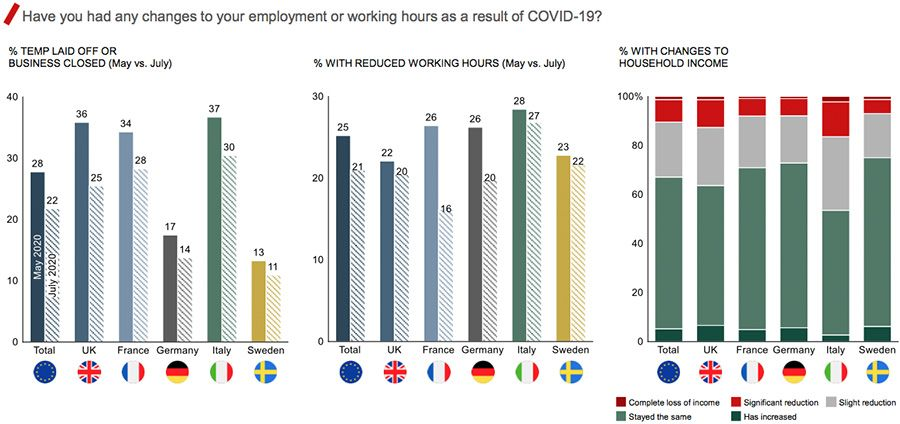 Have you had any changes to your employment or working hours as a result of COVID-19?