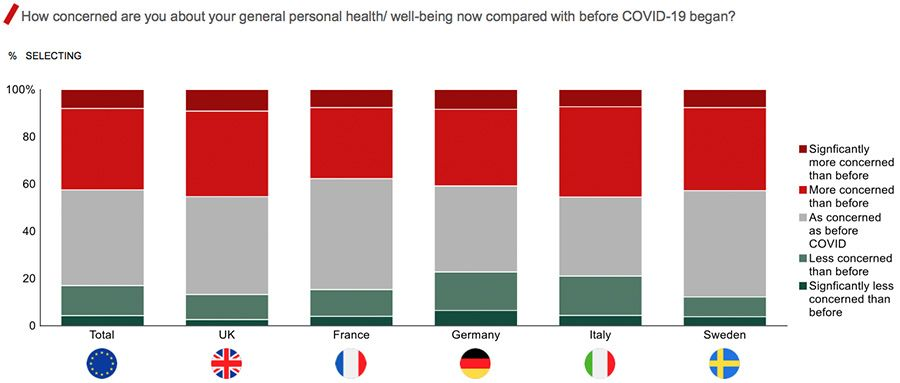 How concerned are you about your general personal health/ well-being now compared with before COVID-19 began?