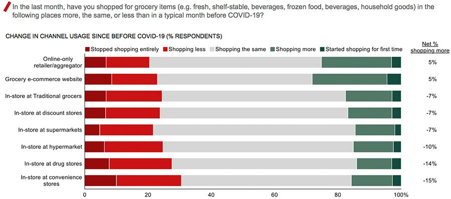 In the last month, have you shopped for grocery items