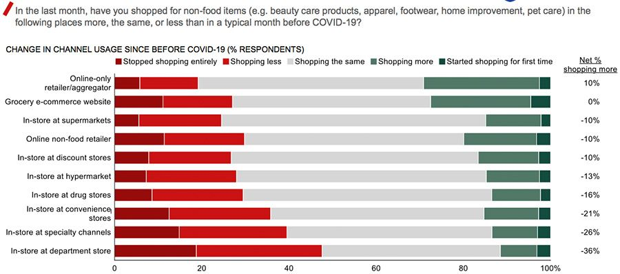 In the last month, have you shopped for non-food items...