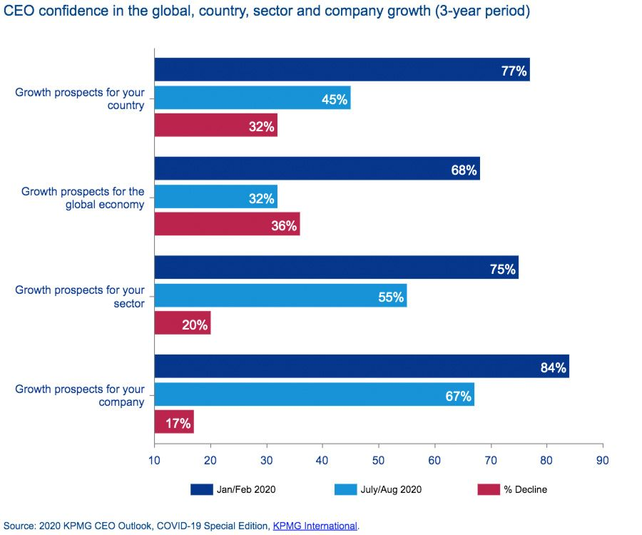 CEO confidence in the global, country, sector and company growth