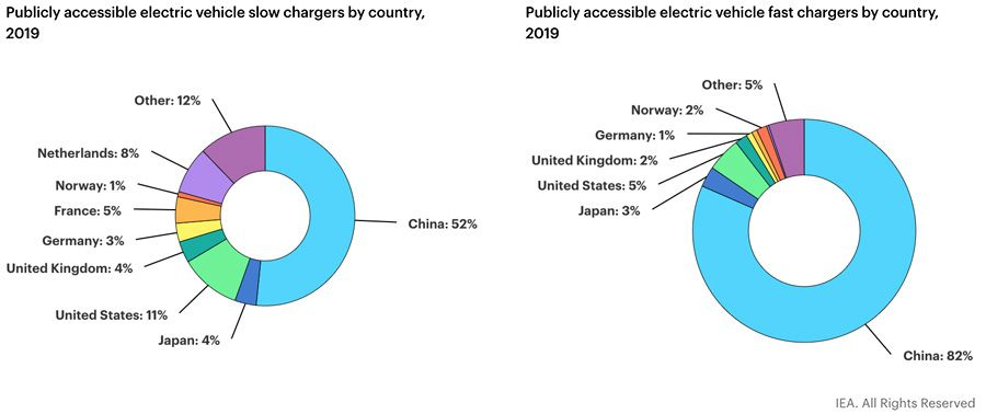 Publicly accessible electric vehicle slow chargers by country