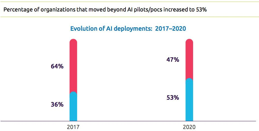 Percentage of organizations that moved beyond AI pilots/pocs increased to 53%