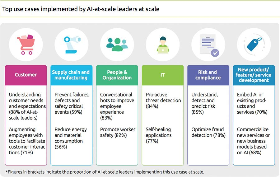 Top use cases implemented by AI-at-scale leaders at scale