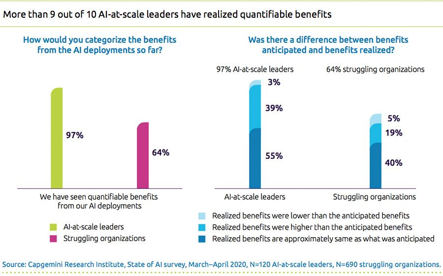 More than 9 out of 10 AI-at-scale leaders have realized quantifiable benefits