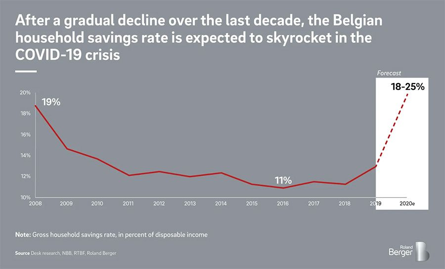 Belgian household savings rates for the last decade
