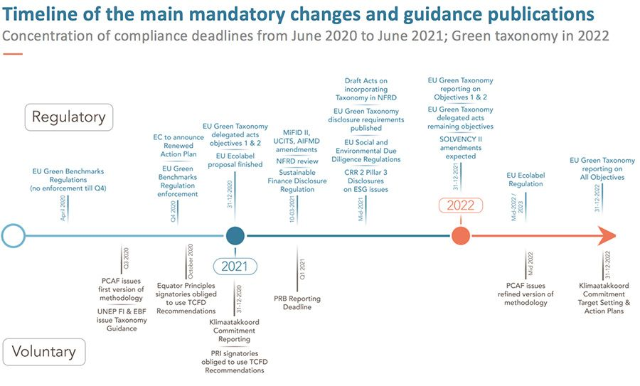 Timeline of the main mandatory changes and guidance publications