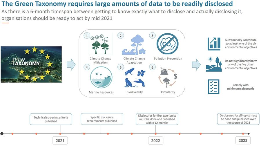The Green Taxonomy requires large amounts of data to be readily disclosed
