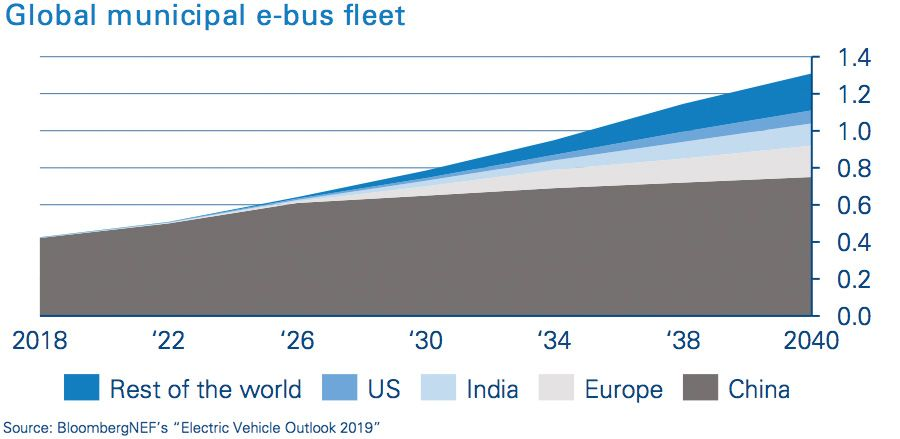Global municipal e-bus fleet