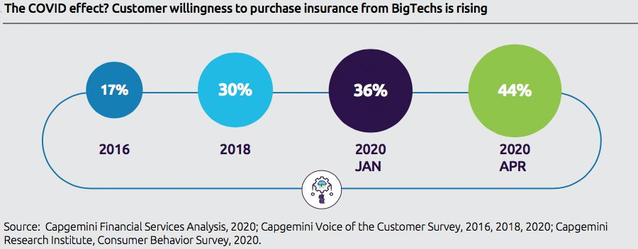 The COVID effect? Customer willingness to purchase insurance from BigTechs is rising