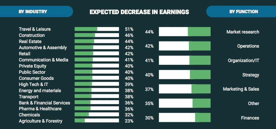 Expected changes in earnings