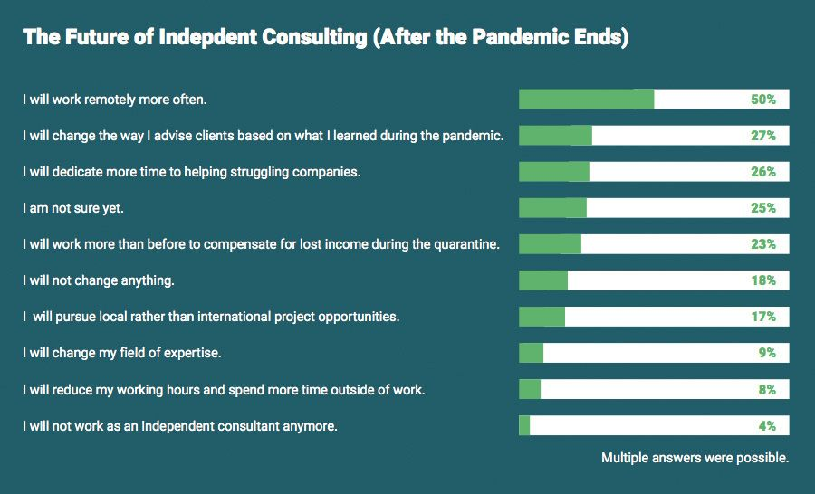The future of independent consulting