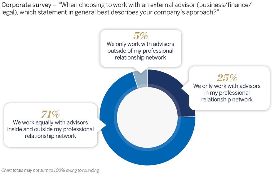 Companies approach on client relationships