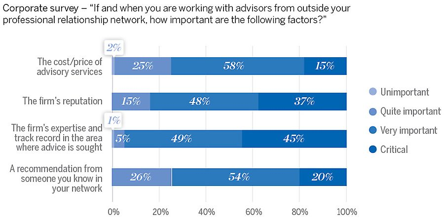 Working with advisors outside of your network