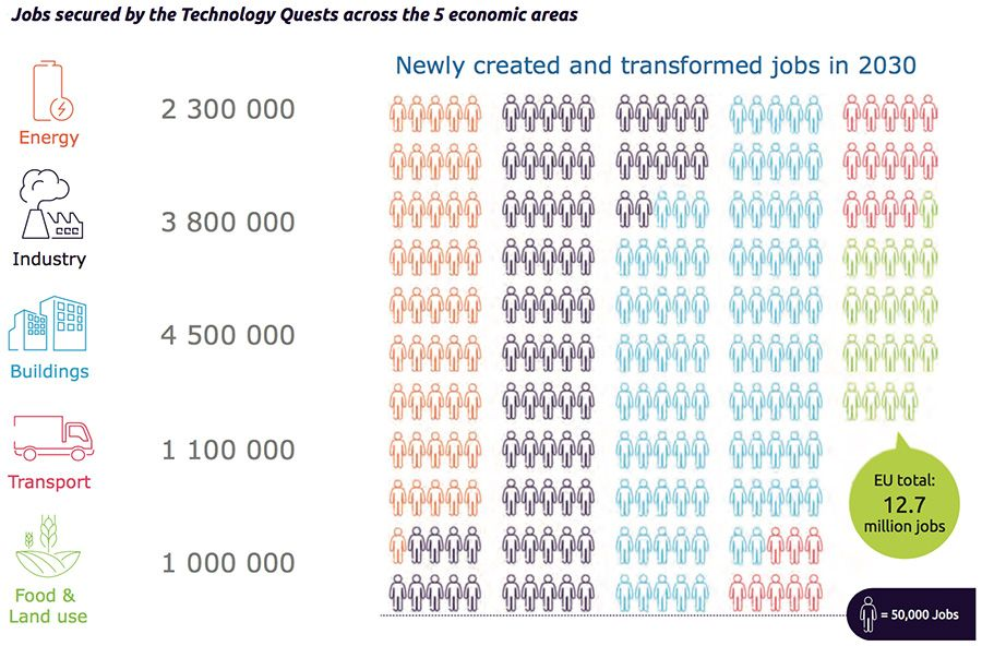 Jobs secured by Technology Quests across 5 economic areas