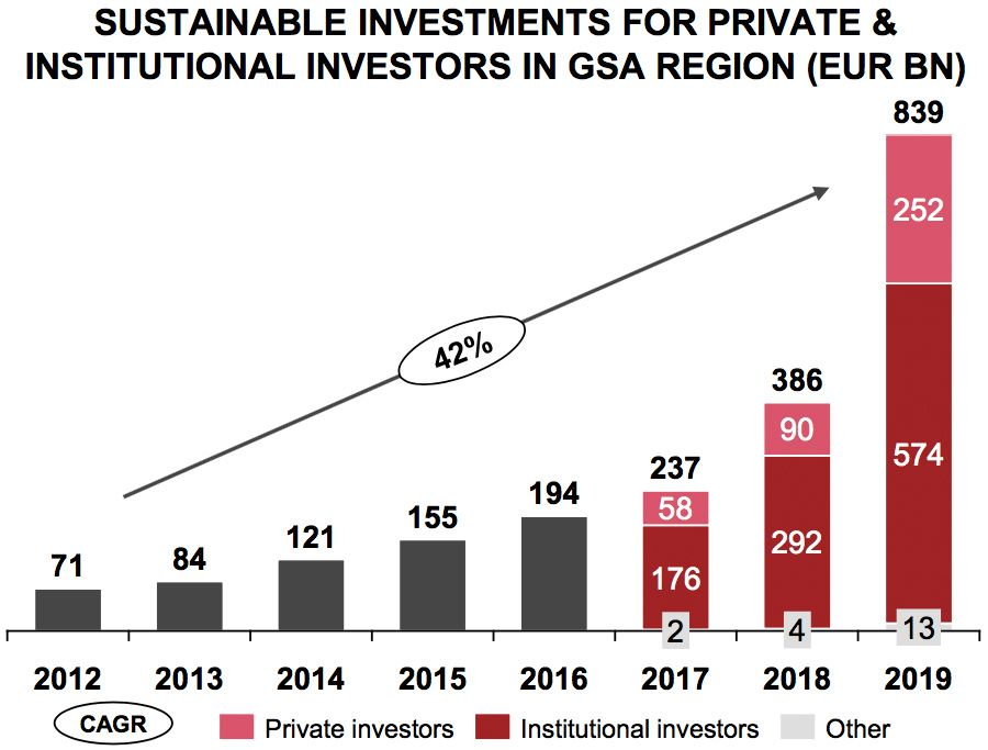 SUSTAINABLE INVESTMENTS1 FOR PRIVATE & INSTITUTIONAL INVESTORS IN GSA2 REGION (EUR BN)