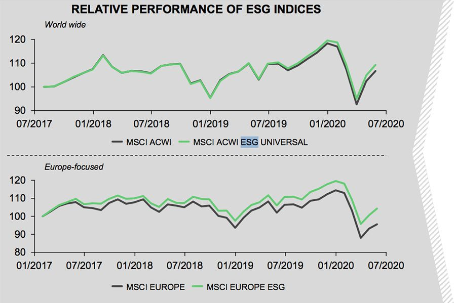 RELATIVE PERFORMANCE OF ESG INDICES