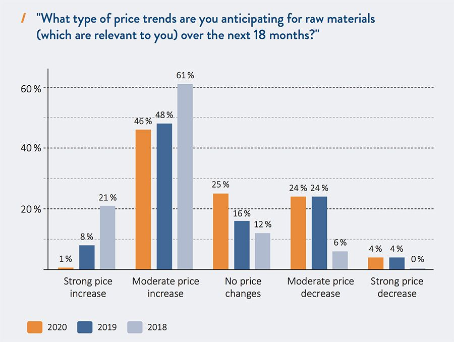 What price development do you expect for the raw materials relevant to you in the next 18 months?