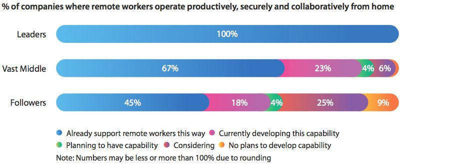 Digitally advanced organisations are productive, secure and collaborative in remote work