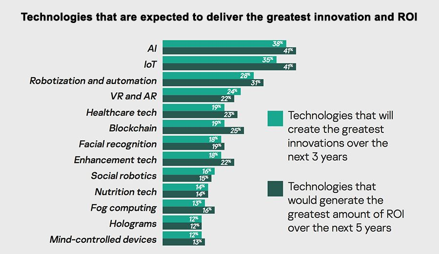 Technologies expected to deliver the highest innovation and ROI