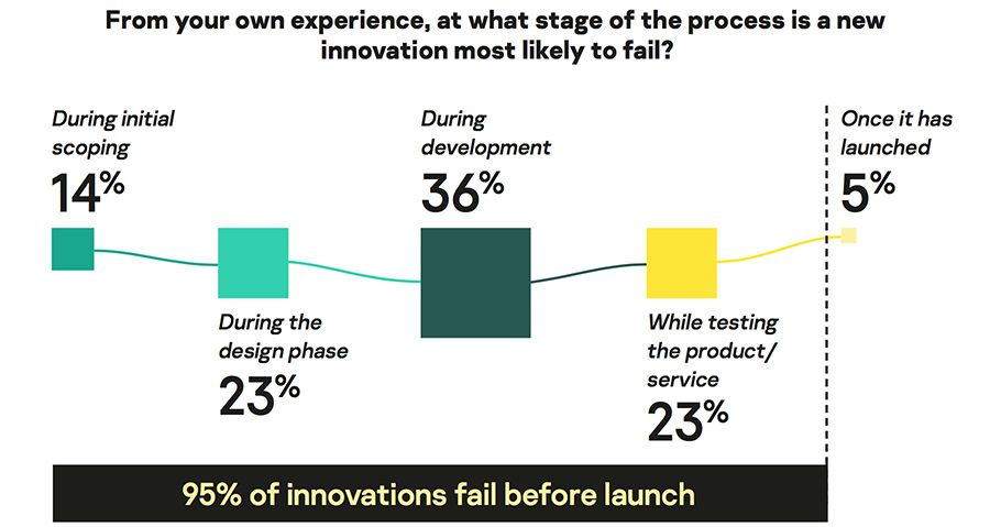 Stages where innovation is most likely to fail