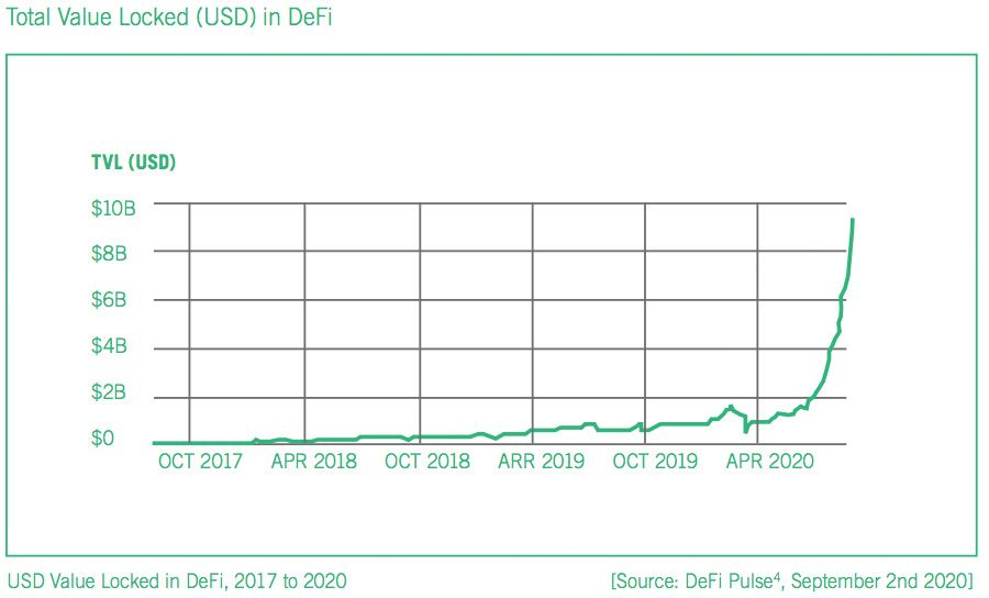 DeFi value has surged this year