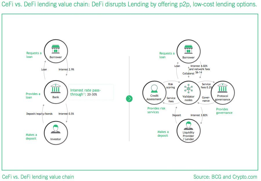 DeFi's disruptive value in the lending space