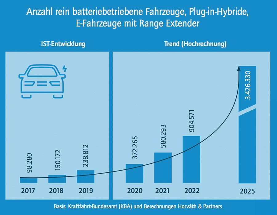 EV volumes are rapidly on the rise in Germany
