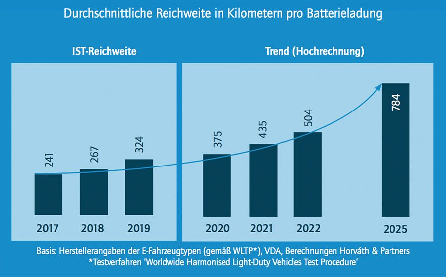 EV range in Germany is on the rise