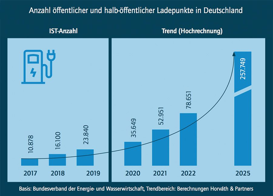 Charging infrastructure in Germany is on the rise