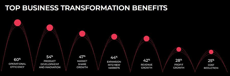 Top business transformation benefits