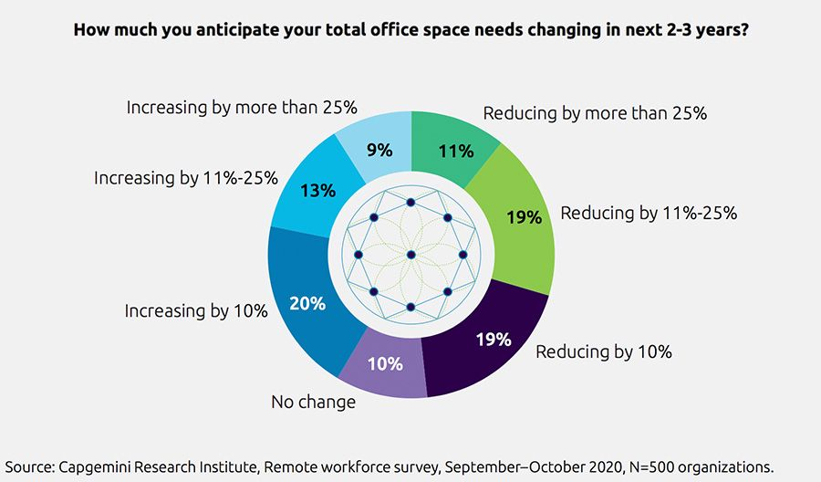 Half of organisations plan to cut down on office space
