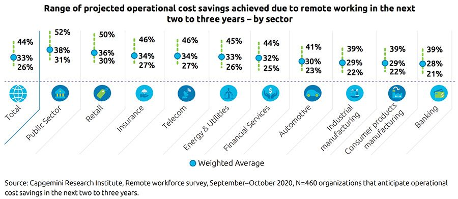 Projected operational cost savings from remote working