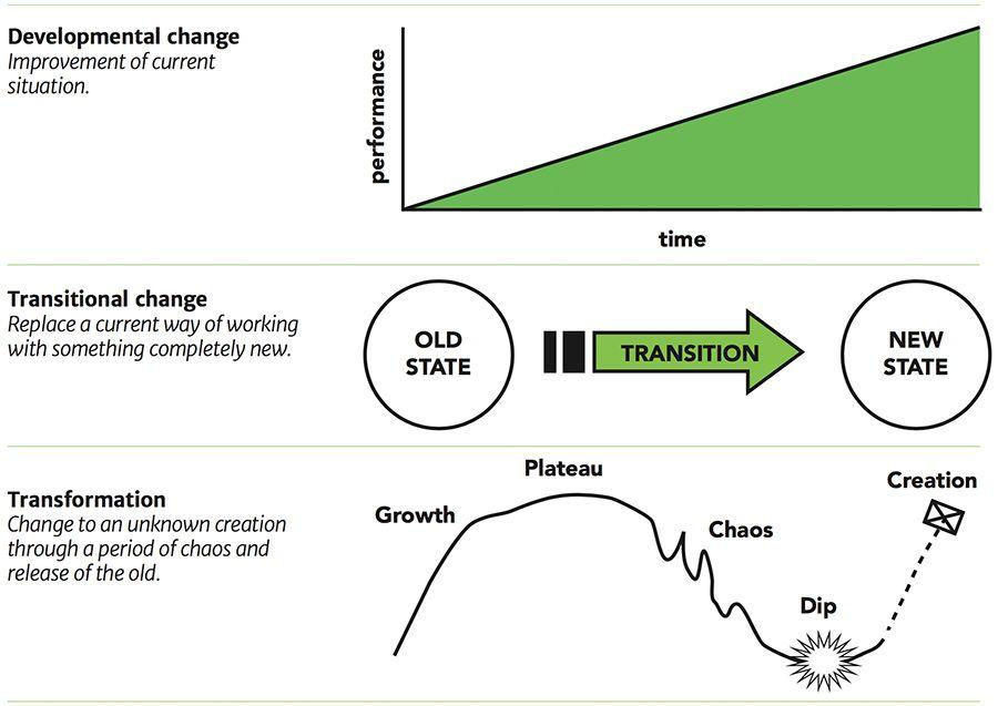 Trois types de changement