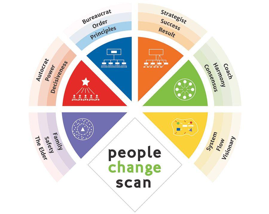 L'analyse du changement des personnes
