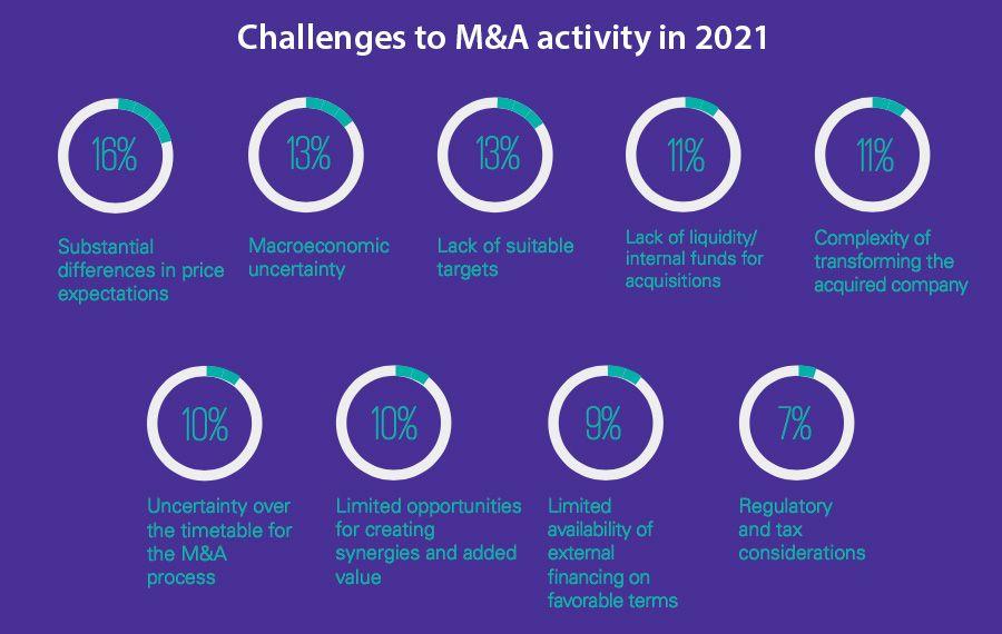 Provocări ale performanței M&A în 2021