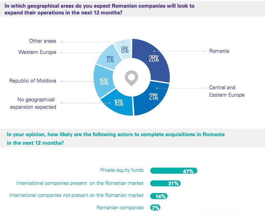 Compoziția și concentrarea geografică a activității de M&A