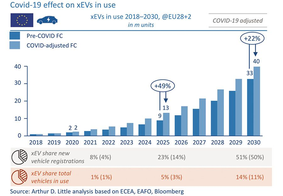 Covid-19 impact on the EV market