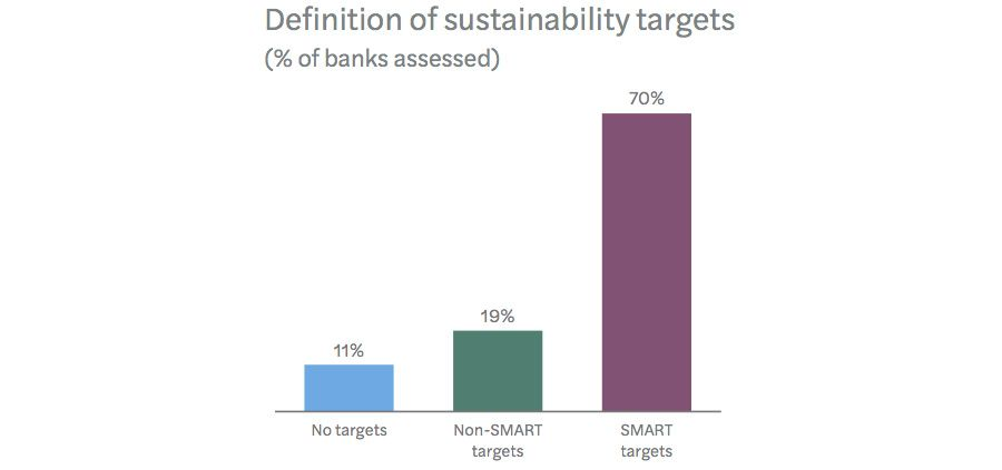 Setting achievable log-term targets for sustainability