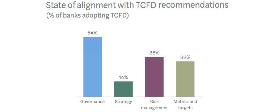 Alignment with TCFD recommendations