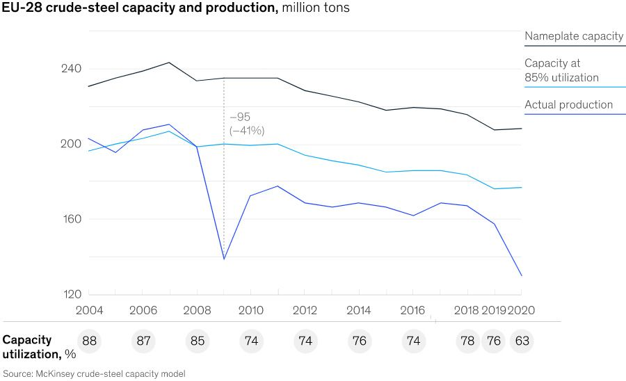 Shifting trade balance in Europe's steel industry