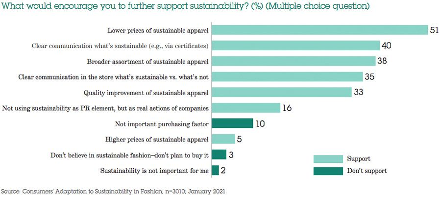 What would encourage you to further support sustainablility