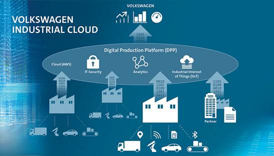 11 pioneering companies joins Volkswagen's Industrial Cloud